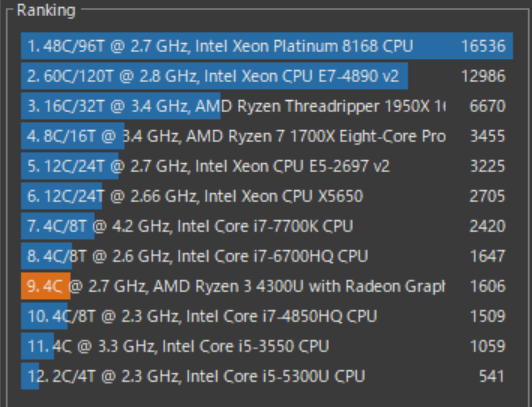 Lenovo IdeaPad Slim 350(AMD Ryzen 3 4300Uモデル)のCINEBENCH比較表